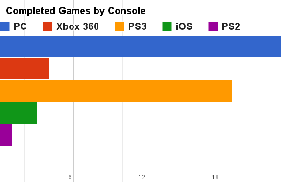 Completed Games By Console
