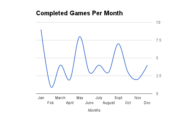 Completed Games Per Month